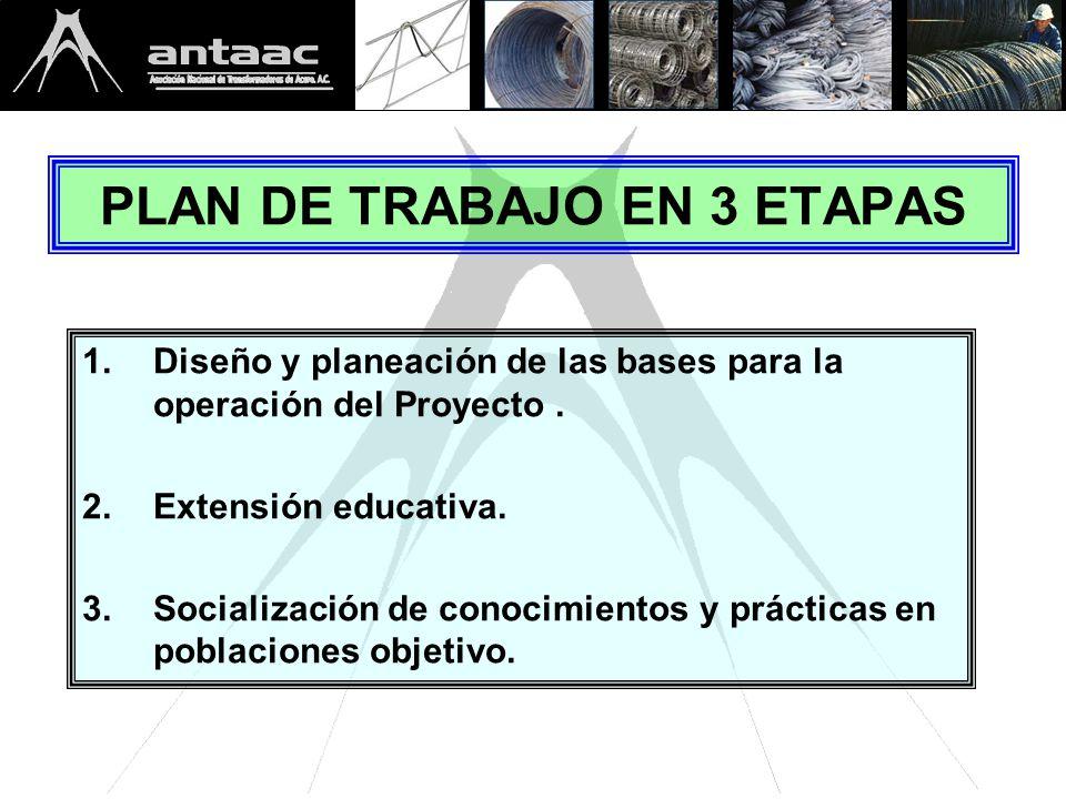 PLAN DE TRABAJO EN 3 ETAPAS 1.Diseño y planeación de las bases para la operación del Proyecto.