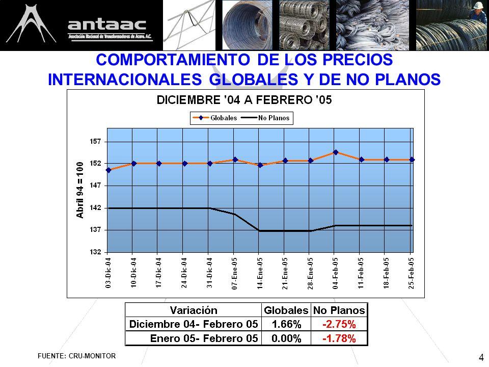 4 COMPORTAMIENTO DE LOS PRECIOS INTERNACIONALES GLOBALES Y DE NO PLANOS FUENTE: CRU-MONITOR