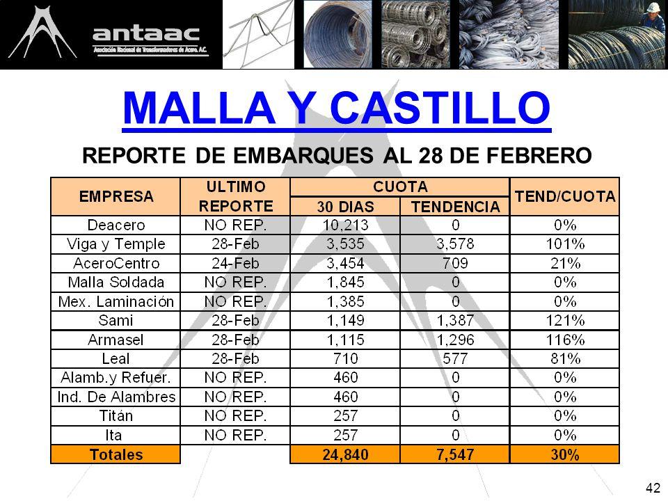 MALLA Y CASTILLO REPORTE DE EMBARQUES AL 28 DE FEBRERO 42