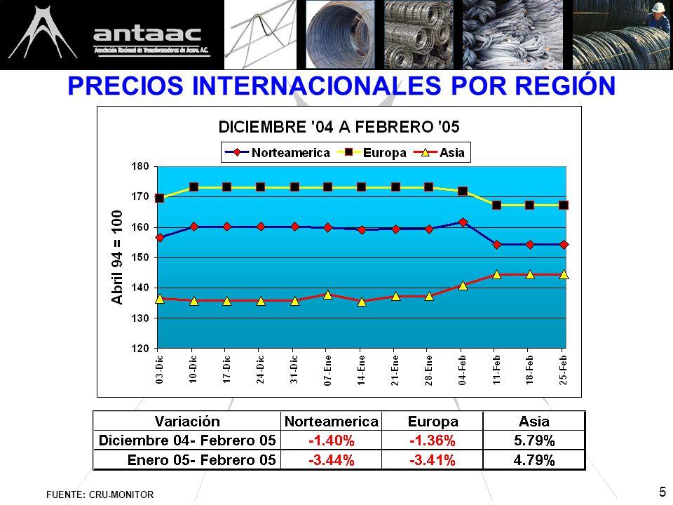 5 PRECIOS INTERNACIONALES POR REGIÓN FUENTE: CRU-MONITOR