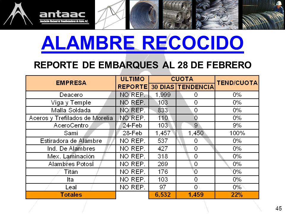 ALAMBRE RECOCIDO REPORTE DE EMBARQUES AL 28 DE FEBRERO 45