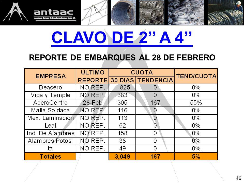CLAVO DE 2 A 4 REPORTE DE EMBARQUES AL 28 DE FEBRERO 46