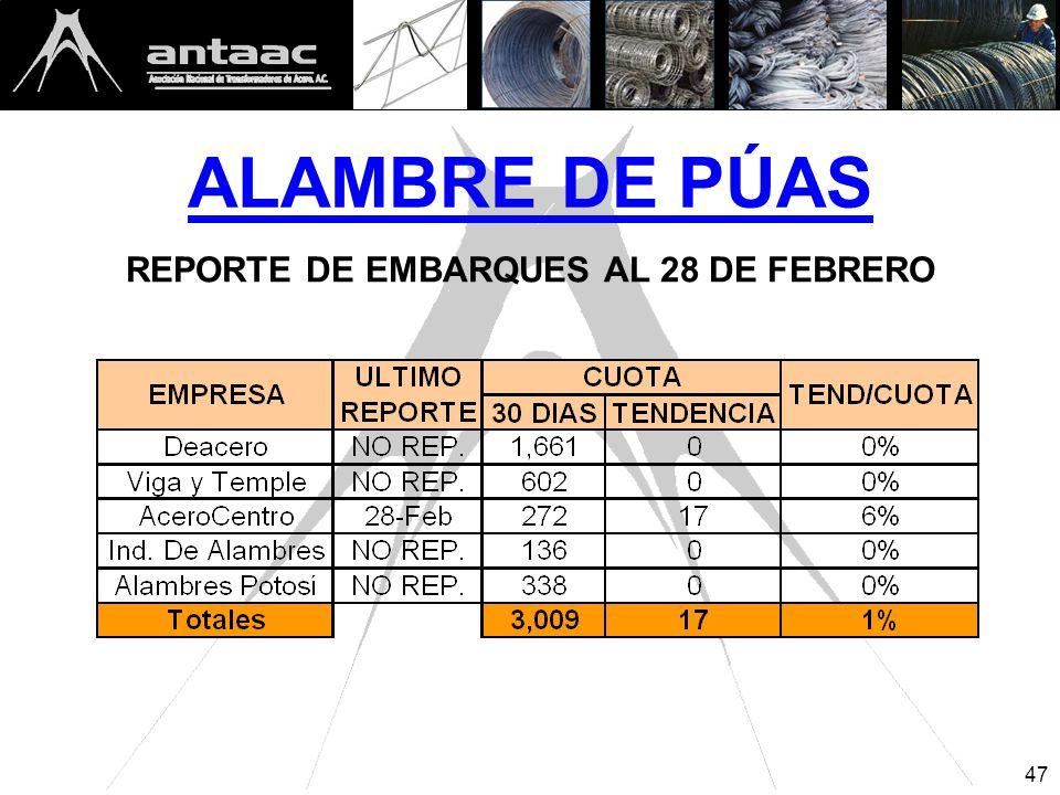 ALAMBRE DE PÚAS REPORTE DE EMBARQUES AL 28 DE FEBRERO 47