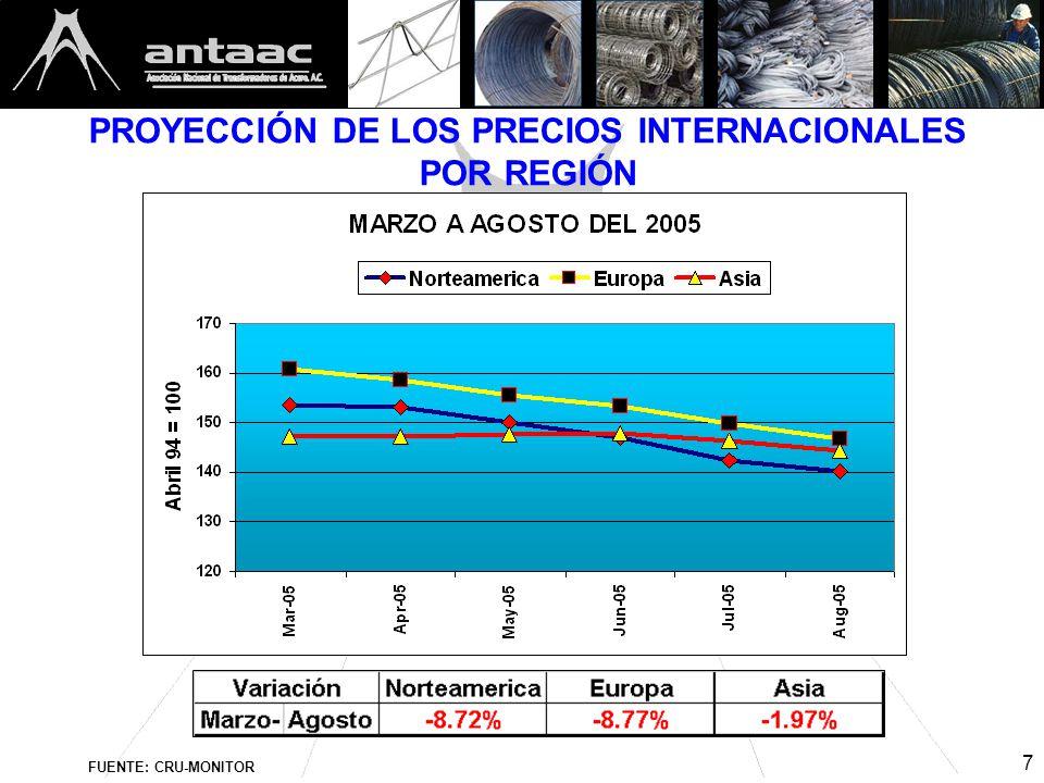 7 PROYECCIÓN DE LOS PRECIOS INTERNACIONALES POR REGIÓN FUENTE: CRU-MONITOR