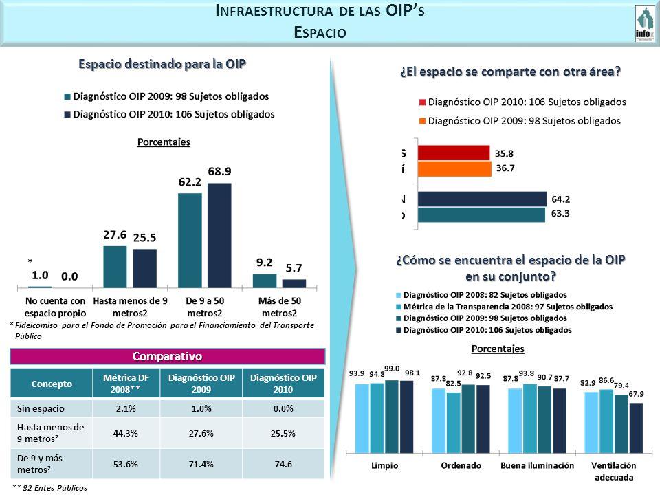 I NFRAESTRUCTURA DE LAS OIP S E SPACIO Espacio destinado para la OIP *Fideicomiso para el Fondo de Promoción para el Financiamiento del Transporte Público * Concepto Métrica DF 2008** Diagnóstico OIP 2009 Diagnóstico OIP 2010 Sin espacio2.1%1.0%0.0% Hasta menos de 9 metros 2 44.3%27.6%25.5% De 9 y más metros 2 53.6%71.4%74.6 ¿El espacio se comparte con otra área.