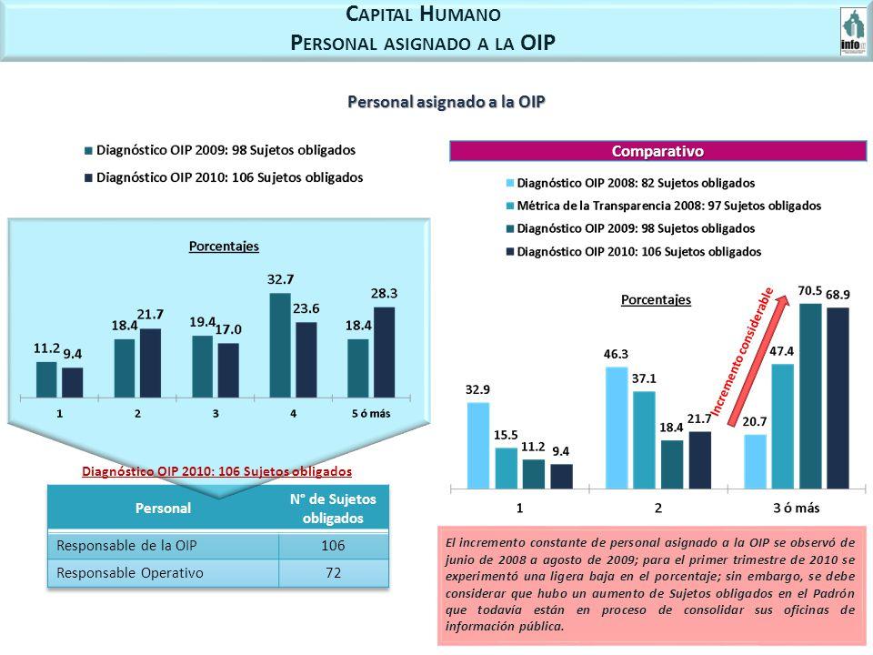 C APITAL H UMANO P ERSONAL ASIGNADO A LA OIP Personal asignado a la OIP Incremento considerable El incremento constante de personal asignado a la OIP se observó de junio de 2008 a agosto de 2009; para el primer trimestre de 2010 se experimentó una ligera baja en el porcentaje; sin embargo, se debe considerar que hubo un aumento de Sujetos obligados en el Padrón que todavía están en proceso de consolidar sus oficinas de información pública.