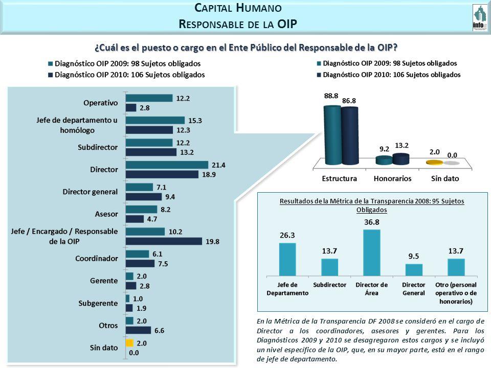 C APITAL H UMANO R ESPONSABLE DE LA OIP ¿Cuál es el puesto o cargo en el Ente Público del Responsable de la OIP? Resultados de la Métrica de la Transp