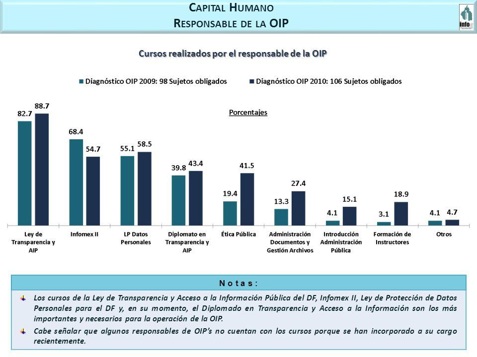 C APITAL H UMANO R ESPONSABLE DE LA OIP Cursos realizados por el responsable de la OIP Los cursos de la Ley de Transparencia y Acceso a la Información Pública del DF, Infomex II, Ley de Protección de Datos Personales para el DF y, en su momento, el Diplomado en Transparencia y Acceso a la Información son los más importantes y necesarios para la operación de la OIP.