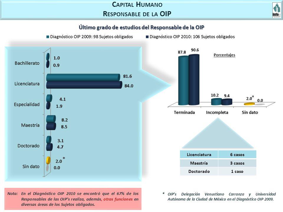 * C APITAL H UMANO R ESPONSABLE DE LA OIP Último grado de estudios del Responsable de la OIP Porcentajes Licenciatura6 casos Maestría3 casos Doctorado1 caso * OIPs Delegación Venustiano Carranza y Universidad Autónoma de la Ciudad de México en el Diagnóstico OIP 2009.