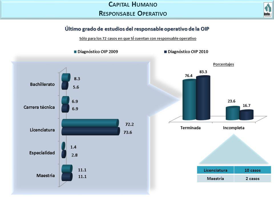 C APITAL H UMANO R ESPONSABLE O PERATIVO Último grado de estudios del responsable operativo de la OIP Porcentajes Licenciatura10 casos Maestría2 casos