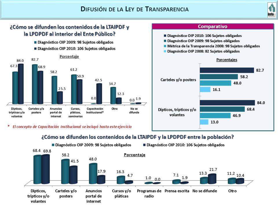 D IFUSIÓN DE LA L EY DE T RANSPARENCIA ¿Cómo se difunden los contenidos de la LTAIPDF y la LPDPDF al interior del Ente Público.