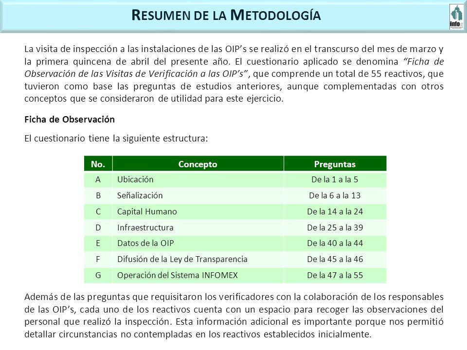 R ESUMEN DE LA M ETODOLOGÍA Ficha de Observación El cuestionario tiene la siguiente estructura: No.ConceptoPreguntas AUbicaciónDe la 1 a la 5 BSeñalizaciónDe la 6 a la 13 CCapital HumanoDe la 14 a la 24 DInfraestructuraDe la 25 a la 39 EDatos de la OIPDe la 40 a la 44 FDifusión de la Ley de TransparenciaDe la 45 a la 46 GOperación del Sistema INFOMEXDe la 47 a la 55 Además de las preguntas que requisitaron los verificadores con la colaboración de los responsables de las OIPs, cada uno de los reactivos cuenta con un espacio para recoger las observaciones del personal que realizó la inspección.