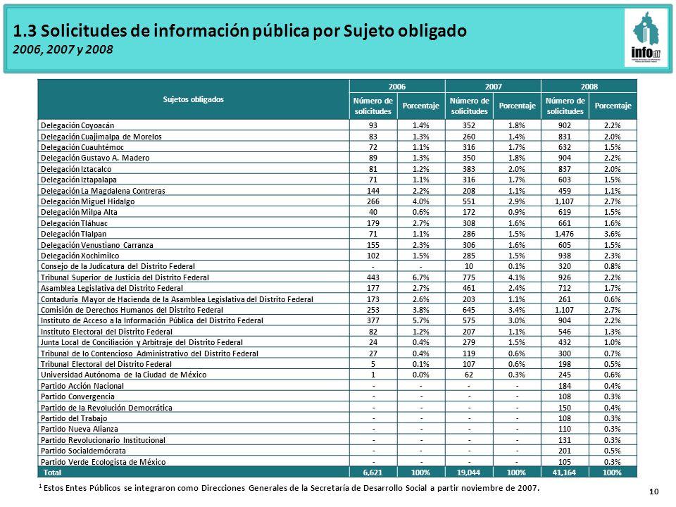 10 Sujetos obligados 200620072008 Número de solicitudes Porcentaje Número de solicitudes Porcentaje Número de solicitudes Porcentaje Delegación Coyoacán931.4%3521.8%9022.2% Delegación Cuajimalpa de Morelos831.3%2601.4%8312.0% Delegación Cuauhtémoc721.1%3161.7%6321.5% Delegación Gustavo A.