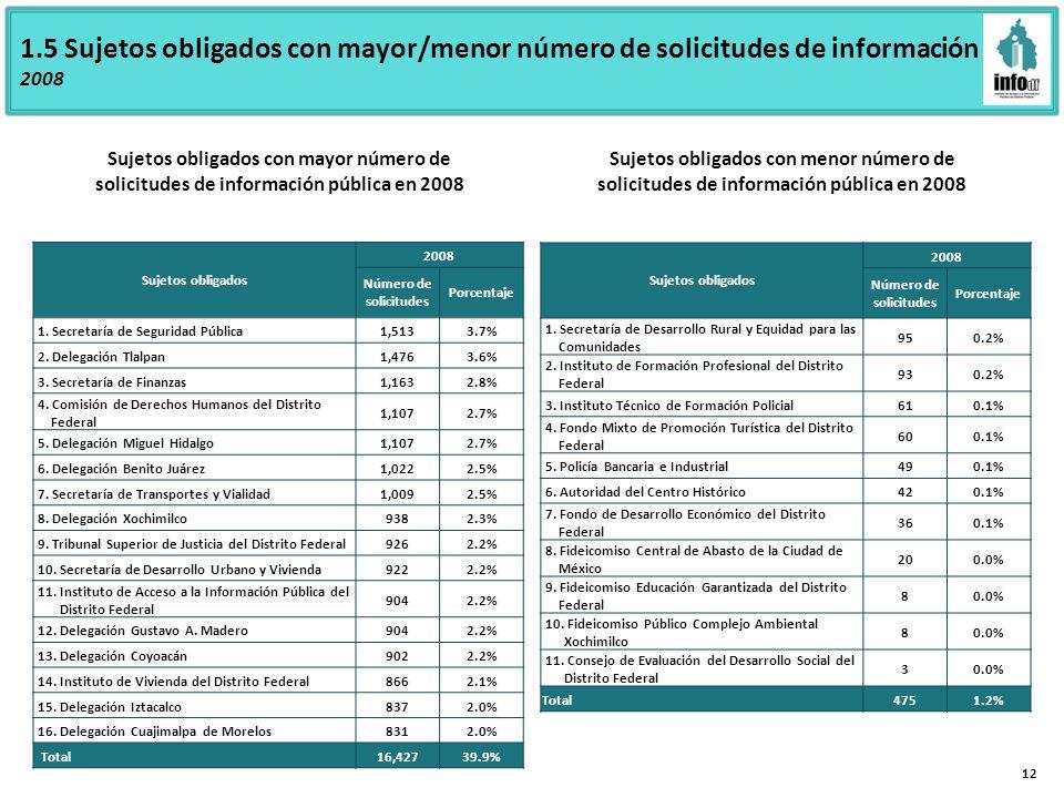 1.5 Sujetos obligados con mayor/menor número de solicitudes de información 2008 Sujetos obligados con mayor número de solicitudes de información pública en 2008 Sujetos obligados con menor número de solicitudes de información pública en 2008 12 Sujetos obligados 2008 Número de solicitudes Porcentaje 1.
