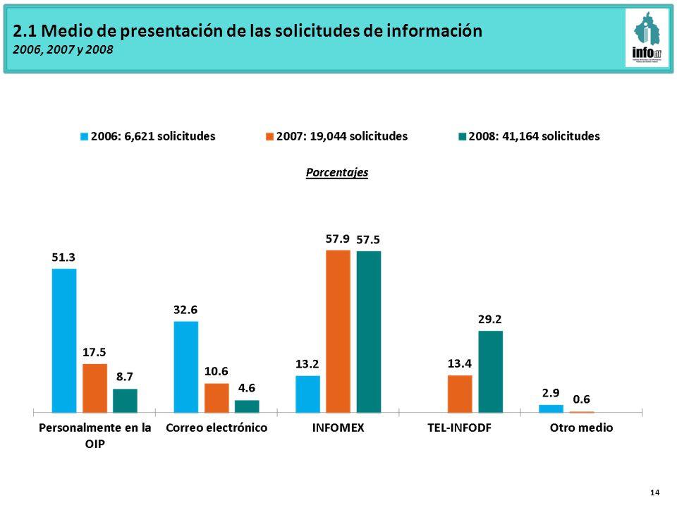 2.1 Medio de presentación de las solicitudes de información 2006, 2007 y 2008 14