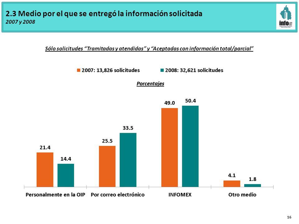 2.3 Medio por el que se entregó la información solicitada 2007 y 2008 16 Sólo solicitudes Tramitadas y atendidas y Aceptadas con información total/parcial