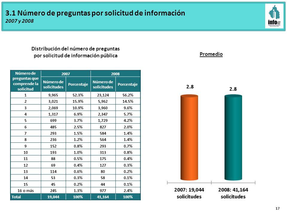 3.1 Número de preguntas por solicitud de información 2007 y 2008 Distribución del número de preguntas por solicitud de información pública Promedio 17 Número de preguntas que comprende la solicitud 20072008 Número de solicitudes Porcentaje Número de solicitudes Porcentaje 19,96552.3%23,12456.2% 23,02115.9%5,96214.5% 32,06910.9%3,9609.6% 41,3176.9%2,3475.7% 56993.7%1,7294.2% 64852.5%8272.0% 72931.5%5841.4% 82361.2%5641.4% 91520.8%2930.7% 101931.0%3130.8% 11880.5%1750.4% 12690.4%1270.3% 131140.6%800.2% 14530.3%580.1% 15450.2%440.1% 16 o más2451.3%9772.4% Total19,044100%41,164100%