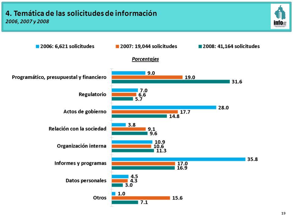 4. Temática de las solicitudes de información 2006, 2007 y 2008 19