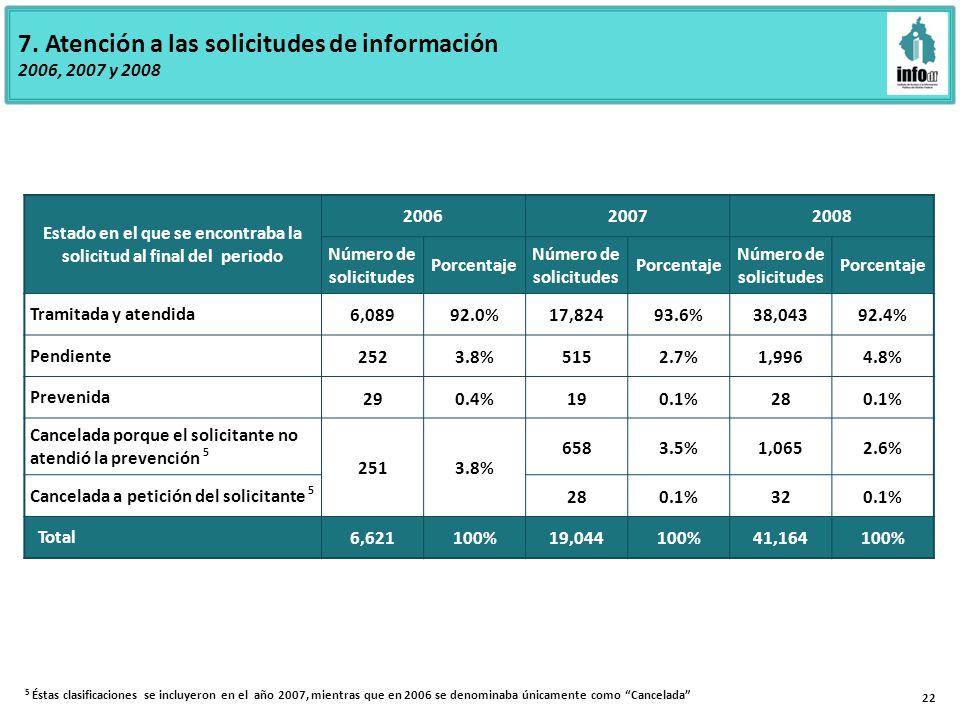 7. Atención a las solicitudes de información 2006, 2007 y 2008 22 5 Éstas clasificaciones se incluyeron en el año 2007, mientras que en 2006 se denomi