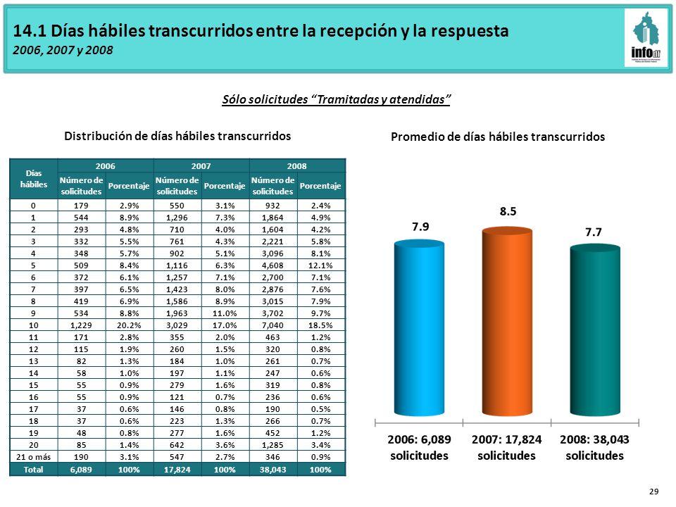 14.1 Días hábiles transcurridos entre la recepción y la respuesta 2006, 2007 y 2008 Promedio de días hábiles transcurridos Distribución de días hábiles transcurridos Sólo solicitudes Tramitadas y atendidas 29 Días hábiles 200620072008 Número de solicitudes Porcentaje Número de solicitudes Porcentaje Número de solicitudes Porcentaje 0 1792.9%5503.1%9322.4% 1 5448.9%1,2967.3%1,8644.9% 2 2934.8%7104.0%1,6044.2% 3 3325.5%7614.3%2,2215.8% 4 3485.7%9025.1%3,0968.1% 5 5098.4%1,1166.3%4,60812.1% 6 3726.1%1,2577.1%2,7007.1% 7 3976.5%1,4238.0%2,8767.6% 8 4196.9%1,5868.9%3,0157.9% 9 5348.8%1,96311.0%3,7029.7% 10 1,22920.2%3,02917.0%7,04018.5% 11 1712.8%3552.0%4631.2% 12 1151.9%2601.5%3200.8% 13 821.3%1841.0%2610.7% 14 581.0%1971.1%2470.6% 15 550.9%2791.6%3190.8% 16 550.9%1210.7%2360.6% 17 370.6%1460.8%1900.5% 18 370.6%2231.3%2660.7% 19 480.8%2771.6%4521.2% 20 851.4%6423.6%1,2853.4% 21 o más 1903.1%5472.7%3460.9% Total 6,089100%17,824100%38,043100%