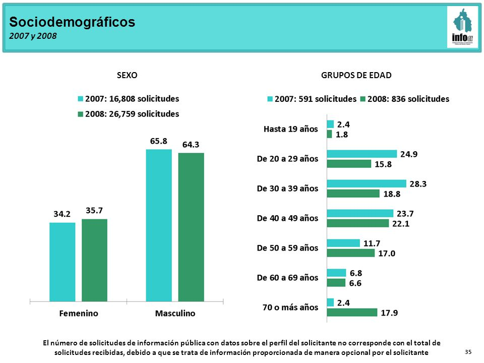 35 Sociodemográficos 2007 y 2008 SEXO GRUPOS DE EDAD El número de solicitudes de información pública con datos sobre el perfil del solicitante no corresponde con el total de solicitudes recibidas, debido a que se trata de información proporcionada de manera opcional por el solicitante