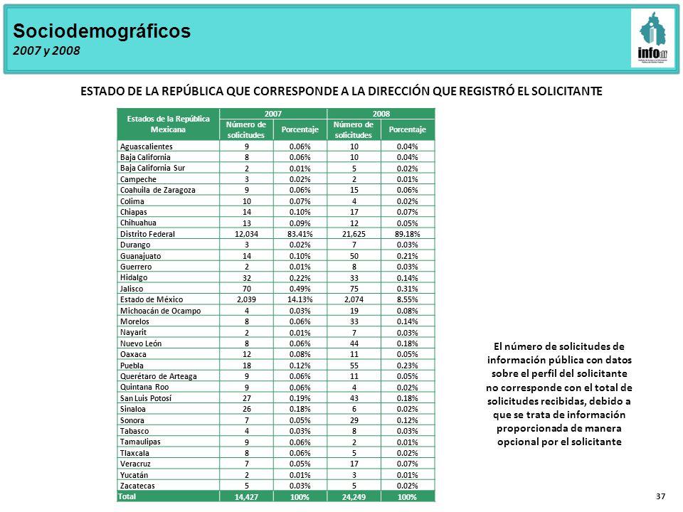 37 Sociodemográficos 2007 y 2008 ESTADO DE LA REPÚBLICA QUE CORRESPONDE A LA DIRECCIÓN QUE REGISTRÓ EL SOLICITANTE Estados de la República Mexicana 20072008 Número de solicitudes Porcentaje Número de solicitudes Porcentaje Aguascalientes 90.06%100.04% Baja California 80.06%100.04% Baja California Sur 20.01%50.02% Campeche 30.02%20.01% Coahuila de Zaragoza 90.06%150.06% Colima 100.07%40.02% Chiapas 140.10%170.07% Chihuahua 130.09%120.05% Distrito Federal 12,03483.41%21,62589.18% Durango 30.02%70.03% Guanajuato 140.10%500.21% Guerrero 20.01%80.03% Hidalgo 320.22%330.14% Jalisco 700.49%750.31% Estado de México 2,03914.13%2,0748.55% Michoacán de Ocampo 40.03%190.08% Morelos 80.06%330.14% Nayarit 20.01%70.03% Nuevo León 80.06%440.18% Oaxaca 120.08%110.05% Puebla 180.12%550.23% Querétaro de Arteaga 90.06%110.05% Quintana Roo 90.06%40.02% San Luis Potosí 270.19%430.18% Sinaloa 260.18%60.02% Sonora 70.05%290.12% Tabasco 40.03%8 Tamaulipas 90.06%20.01% Tlaxcala 80.06%50.02% Veracruz 70.05%170.07% Yucatán 20.01%3 Zacatecas 50.03%50.02% Total 14,427100%24,249100% El número de solicitudes de información pública con datos sobre el perfil del solicitante no corresponde con el total de solicitudes recibidas, debido a que se trata de información proporcionada de manera opcional por el solicitante