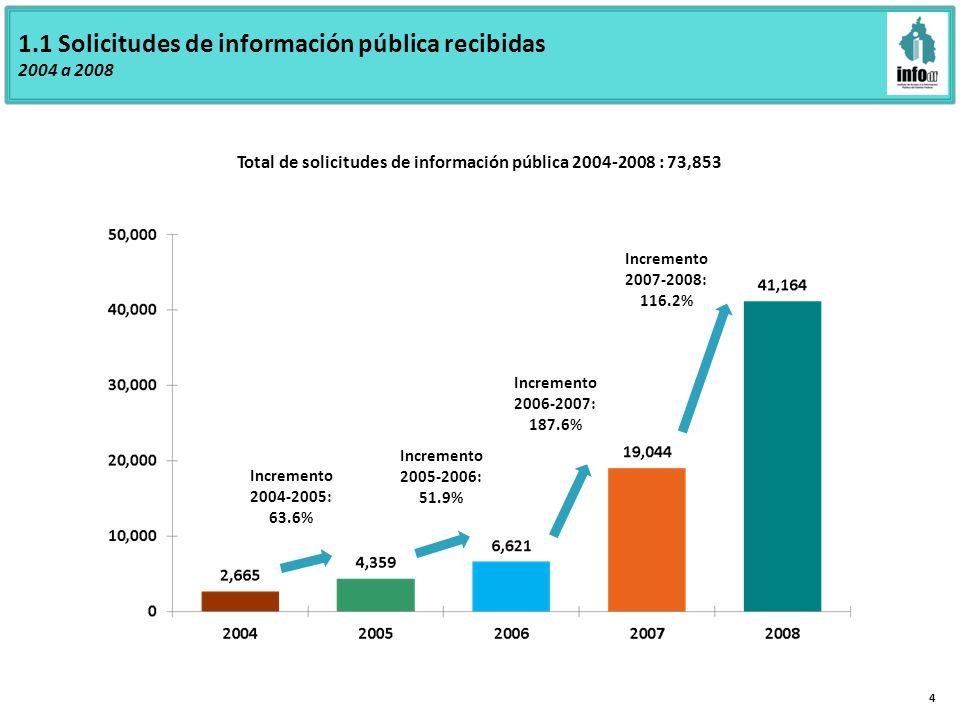 1.1 Solicitudes de información pública recibidas 2004 a 2008 4 Total de solicitudes de información pública 2004-2008 : 73,853 Incremento 2004-2005: 63.6% Incremento 2005-2006: 51.9% Incremento 2006-2007: 187.6% Incremento 2007-2008: 116.2%
