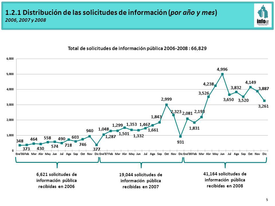 1.2.1 Distribución de las solicitudes de información (por año y mes) 2006, 2007 y 2008 5 6,621 solicitudes de información pública recibidas en 2006 19,044 solicitudes de información pública recibidas en 2007 41,164 solicitudes de información pública recibidas en 2008 Total de solicitudes de información pública 2006-2008 : 66,829