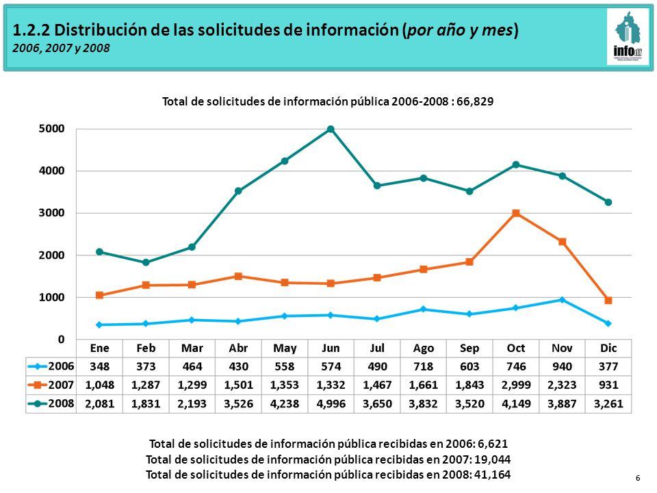 1.2.2 Distribución de las solicitudes de información (por año y mes) 2006, 2007 y 2008 6 Total de solicitudes de información pública recibidas en 2006: 6,621 Total de solicitudes de información pública recibidas en 2007: 19,044 Total de solicitudes de información pública recibidas en 2008: 41,164 Total de solicitudes de información pública 2006-2008 : 66,829