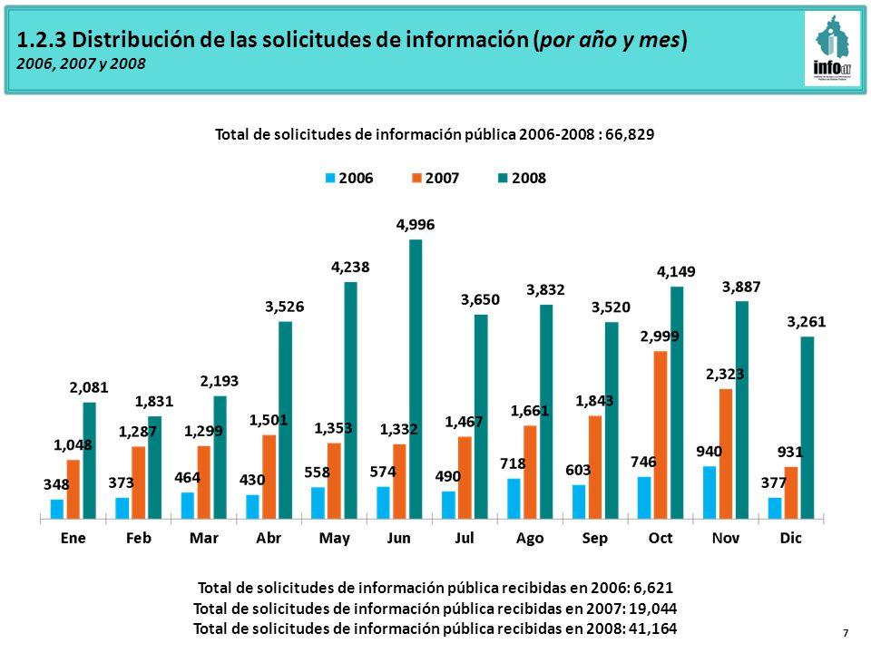 1.2.3 Distribución de las solicitudes de información (por año y mes) 2006, 2007 y 2008 7 Total de solicitudes de información pública 2006-2008 : 66,829 Total de solicitudes de información pública recibidas en 2006: 6,621 Total de solicitudes de información pública recibidas en 2007: 19,044 Total de solicitudes de información pública recibidas en 2008: 41,164