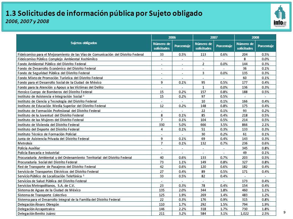 9 Sujetos obligados 200620072008 Número de solicitudes Porcentaje Número de solicitudes Porcentaje Número de solicitudes Porcentaje Fideicomiso para el Mejoramiento de las Vías de Comunicación del Distrito Federal330.5%1130.6%2040.5% Fideicomiso Público Complejo Ambiental Xochimilco----80.0% Fondo Ambiental Público del Distrito Federal--20.0%1440.3% Fondo de Desarrollo Económico del Distrito Federal----360.1% Fondo de Seguridad Pública del Distrito Federal--30.0%1350.3% Fondo Mixto de Promoción Turística del Distrito Federal----600.1% Fondo para el Desarrollo Social de la Ciudad de México90.1%950.5%1770.4% Fondo para la Atención y Apoyo a las Víctimas del Delito--10.0%1360.3% Heroico Cuerpo de Bomberos del Distrito Federal150.2%1570.8%1880.5% Instituto de Asistencia e Integración Social 1 150.2%970.5% -- Instituto de Ciencia y Tecnología del Distrito Federal--100.1%1660.4% Instituto de Educación Media Superior del Distrito Federal120.2%1480.8%1750.4% Instituto de Formación Profesional del Distrito Federal--220.1%930.2% Instituto de la Juventud del Distrito Federal80.1%850.4%2180.5% Instituto de las Mujeres del Distrito Federal70.1%1040.5%2140.5% Instituto de Vivienda del Distrito Federal3305.0%6663.5%8662.1% Instituto del Deporte del Distrito Federal40.1%510.3%1330.3% Instituto Técnico de Formación Policial--300.2%610.1% Junta de Asistencia Privada del Distrito Federal90.1%690.4%1430.3% Metrobús70.1%1320.7%2360.6% Policía Auxiliar----3450.8% Policía Bancaria e Industrial----490.1% Procuraduría Ambiental y del Ordenamiento Territorial del Distrito Federal400.6%1330.7%2030.5% Procuraduría Social del Distrito Federal731.1%1490.8%3270.8% Red de Transporte de Pasajeros del Distrito Federal420.6%1200.6%1820.4% Servicio de Transportes Eléctricos del Distrito Federal270.4%890.5%1710.4% Servicio Público de Localización Telefónica 1 330.5%820.4% -- Servicios de Salud Pública del Distrito Federal----1730.4% Servicios Metropolitanos, S.A.