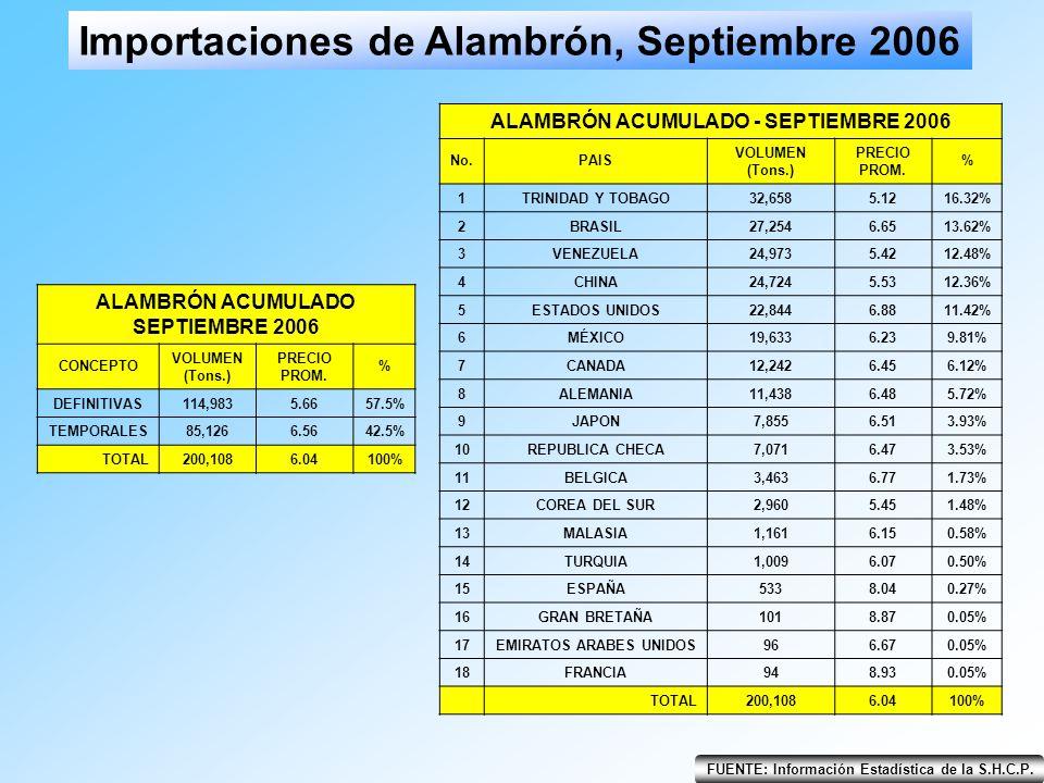 FUENTE: Información Estadística de la S.H.C.P. Importaciones de Alambrón, Septiembre 2006 ALAMBRÓN ACUMULADO SEPTIEMBRE 2006 CONCEPTO VOLUMEN (Tons.)