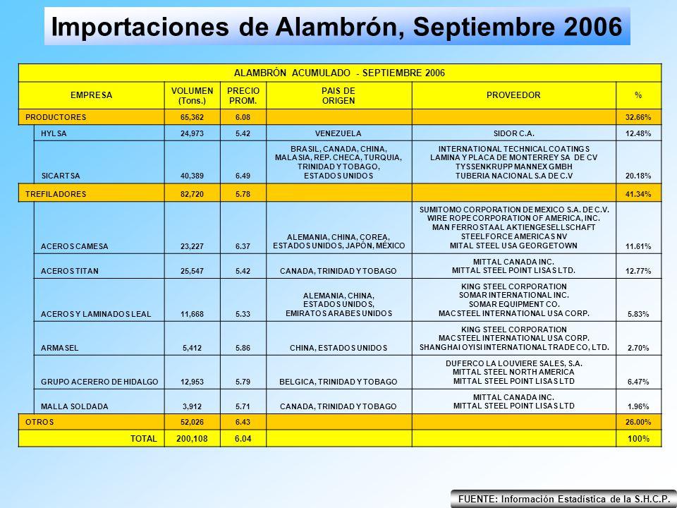 ALAMBRÓN ACUMULADO - SEPTIEMBRE 2006 EMPRESA VOLUMEN (Tons.) PRECIO PROM. PAIS DE ORIGEN PROVEEDOR% PRODUCTORES65,3626.08 32.66% HYLSA24,9735.42VENEZU