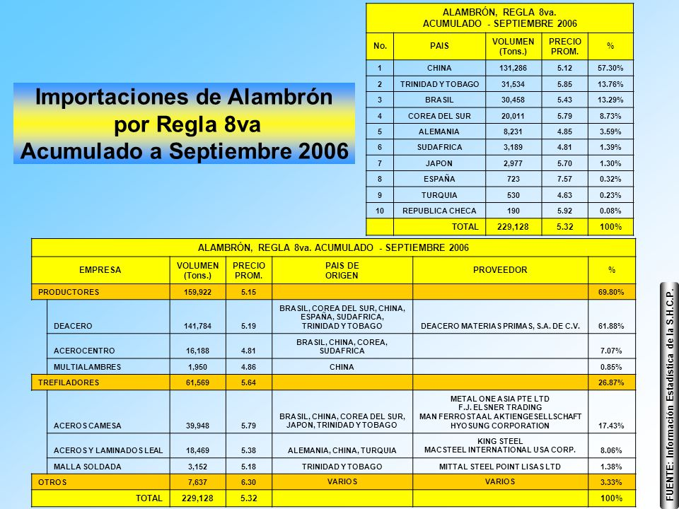 FUENTE: Información Estadística de la S.H.C.P. Importaciones de Alambrón por Regla 8va Acumulado a Septiembre 2006 ALAMBRÓN, REGLA 8va. ACUMULADO - SE
