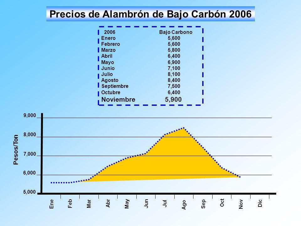 Mar Ago Abr May Jun Jul Sep Oct 5,000 7,000 6,000 8,000 9,000 Pesos/Ton Ene Feb Nov Dic Precios de Alambrón de Bajo Carbón 2006 2006Bajo Carbono Enero
