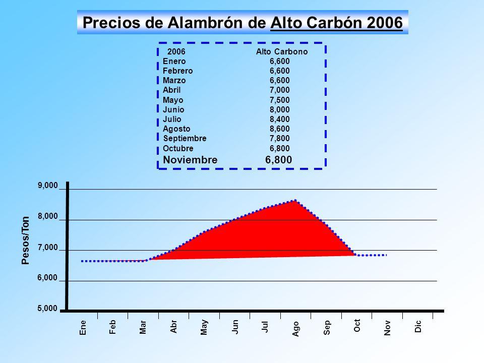Mar Ago Abr May Jun Jul Sep Oct 5,000 7,000 6,000 8,000 9,000 Pesos/Ton Ene Feb Precios de Alambrón de Alto Carbón 2006 Nov Dic 2006Alto Carbono Enero