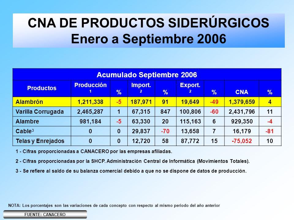 NOTA: Los porcentajes son las variaciones de cada concepto con respecto al mismo periodo del año anterior CNA DE PRODUCTOS SIDERÚRGICOS Enero a Septie
