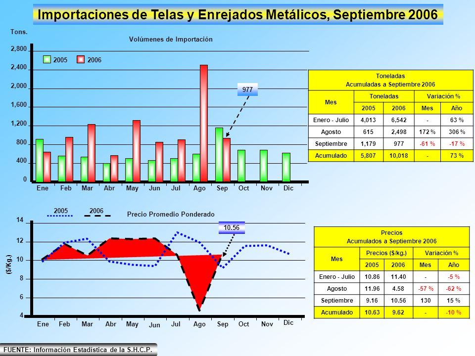 EneFebMarAbrMayJunJulAgoSepOctNovDic 0 800 400 1,200 1,600 2,000 2,400 2,800 Importaciones de Telas y Enrejados Metálicos, Septiembre 2006 2005 2006 T