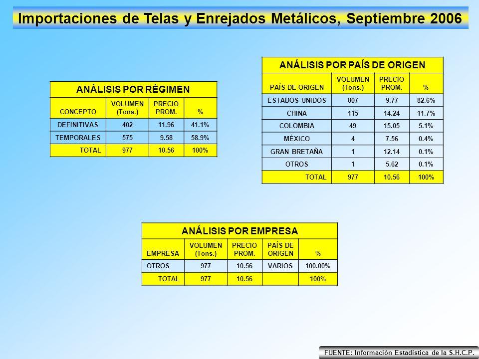 FUENTE: Información Estadística de la S.H.C.P. Importaciones de Telas y Enrejados Metálicos, Septiembre 2006 ANÁLISIS POR RÉGIMEN CONCEPTO VOLUMEN (To