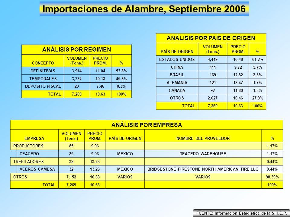 FUENTE: Información Estadística de la S.H.C.P. Importaciones de Alambre, Septiembre 2006 ANÁLISIS POR RÉGIMEN CONCEPTO VOLUMEN (Tons.) PRECIO PROM.% D