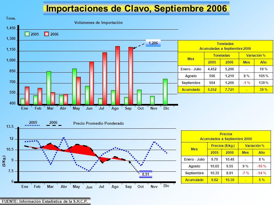 EneFebMarAbrMayJunJulAgoSepOctNovDic 400 700 550 850 1,000 1,150 1,300 1,450 Importaciones de Clavo, Septiembre 2006 20052006 Tons. Volúmenes de Impor