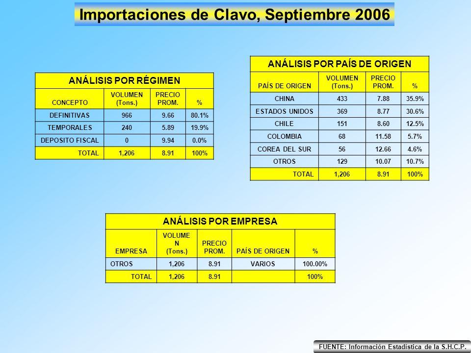 FUENTE: Información Estadística de la S.H.C.P. Importaciones de Clavo, Septiembre 2006 ANÁLISIS POR RÉGIMEN CONCEPTO VOLUMEN (Tons.) PRECIO PROM.% DEF