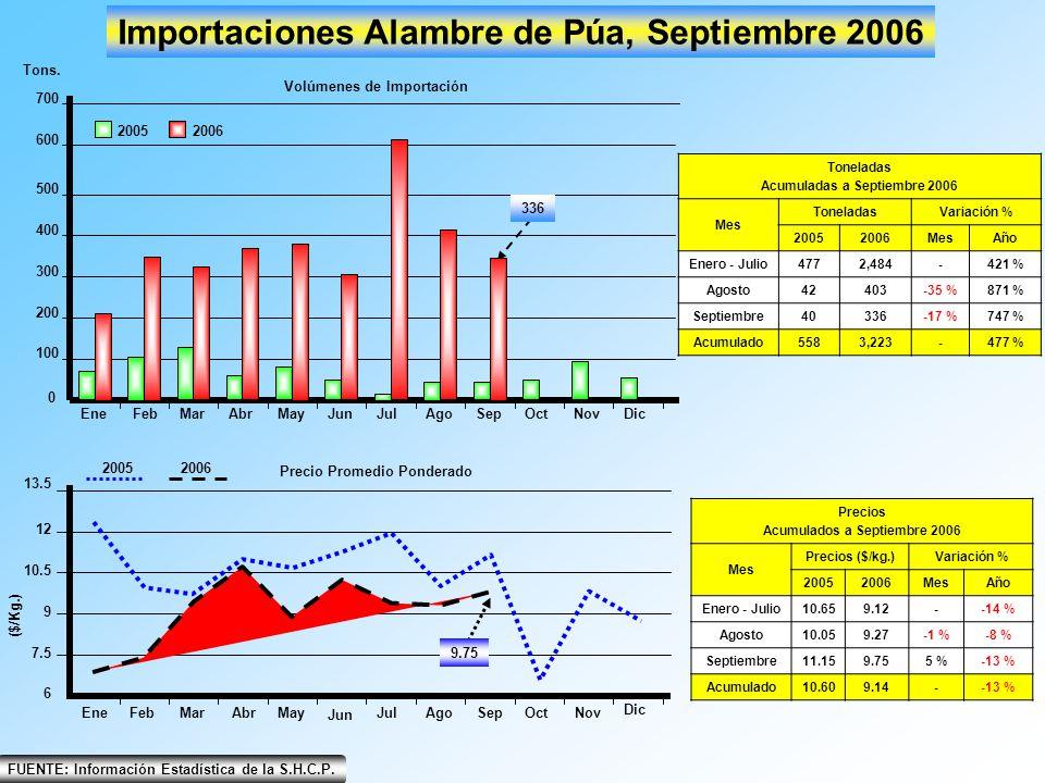 EneFebMarAbrMayJunJulAgoSepOctNovDic 0 200 100 300 400 500 600 700 Importaciones Alambre de Púa, Septiembre 2006 20052006 Tons. Volúmenes de Importaci