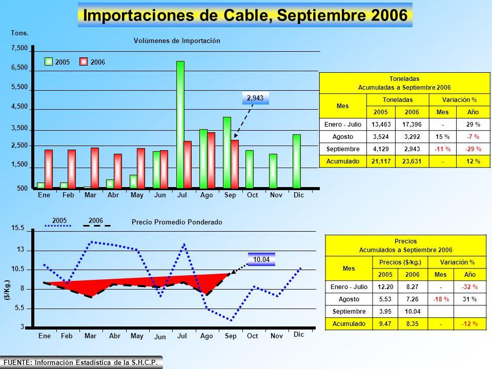 EneFebMarAbrMayJunJulAgoSepOctNovDic 500 2,500 1,500 3,500 4,500 5,500 6,500 7,500 Importaciones de Cable, Septiembre 2006 2005 2006 Tons. Volúmenes d