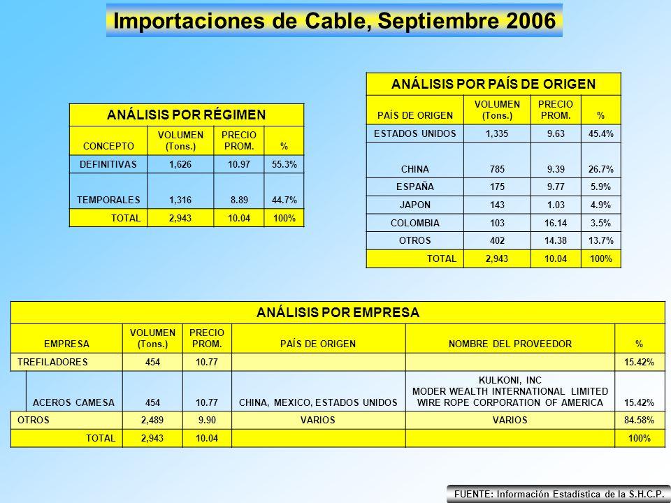 FUENTE: Información Estadística de la S.H.C.P. Importaciones de Cable, Septiembre 2006 ANÁLISIS POR RÉGIMEN CONCEPTO VOLUMEN (Tons.) PRECIO PROM.% DEF