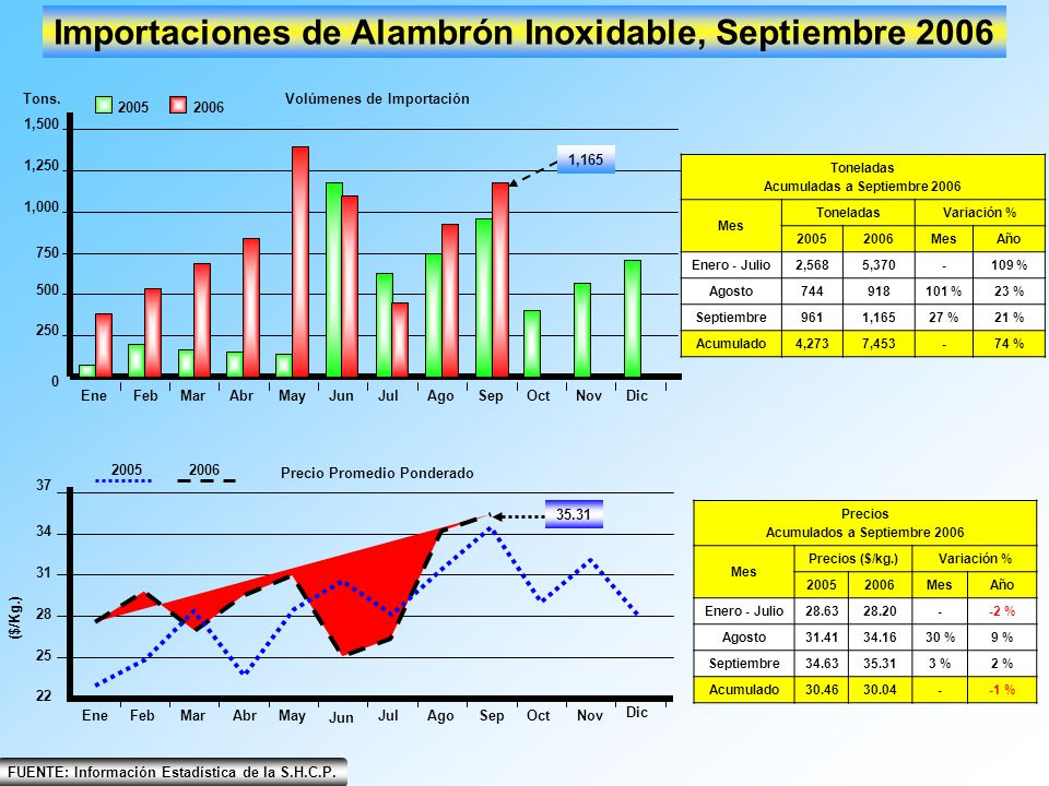 EneFebMarAbrMayJunJulAgoSepOctNovDic 0 500 250 750 1,000 1,250 1,500 Importaciones de Alambrón Inoxidable, Septiembre 2006 20052006 Tons.Volúmenes de