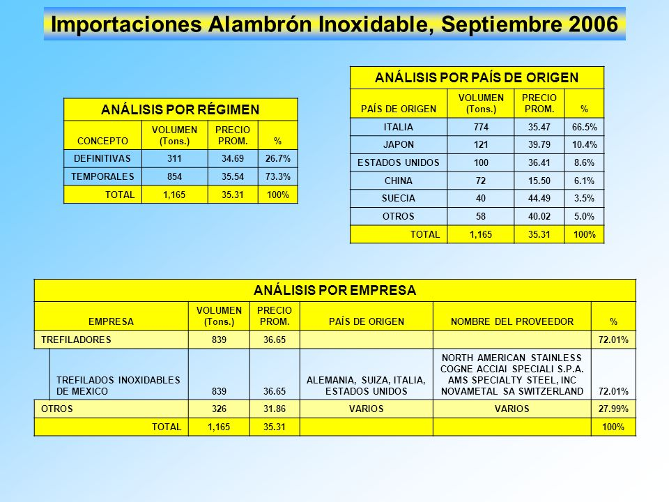Importaciones Alambrón Inoxidable, Septiembre 2006 ANÁLISIS POR RÉGIMEN CONCEPTO VOLUMEN (Tons.) PRECIO PROM.% DEFINITIVAS31134.6926.7% TEMPORALES8543