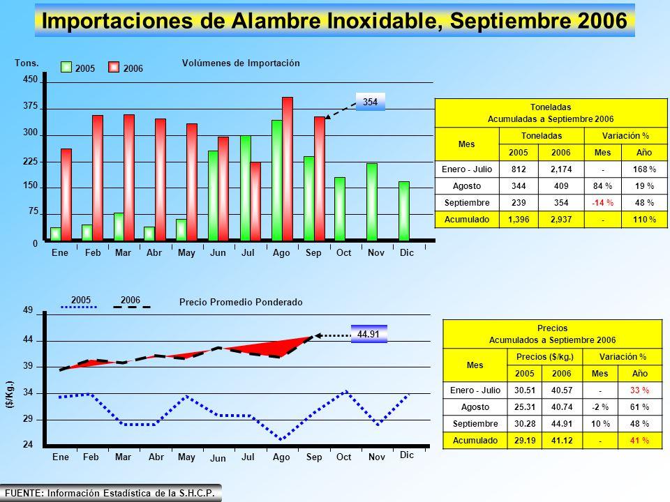 EneFebMarAbrMayJunJulAgoSepOctNovDic 0 150 75 225 300 375 450 Importaciones de Alambre Inoxidable, Septiembre 2006 20052006 Tons.Volúmenes de Importac