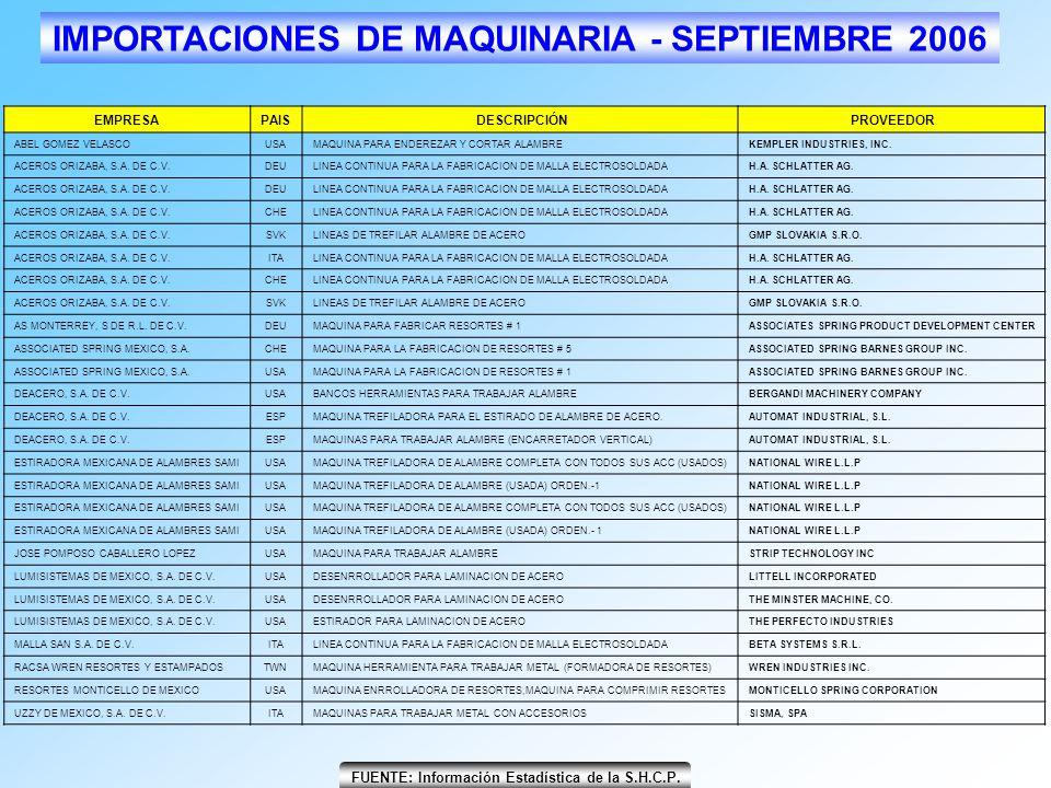 FUENTE: Información Estadística de la S.H.C.P. IMPORTACIONES DE MAQUINARIA - SEPTIEMBRE 2006 EMPRESAPAIS DESCRIPCIÓN PROVEEDOR ABEL GOMEZ VELASCOUSAMA