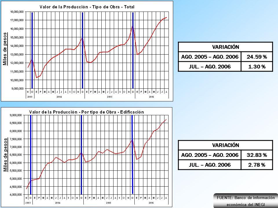 VARIACIÓN AGO. 2005 – AGO. 200624.59 % JUL. – AGO. 20061.30 % FUENTE: Banco de información económica del INEGI VARIACIÓN AGO. 2005 – AGO. 200632.83 %